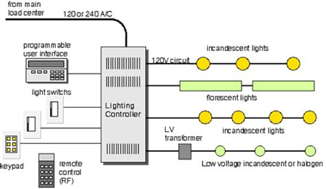lighting system design pdf home automation solar integration installation company