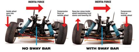 what does a track bar do on a jeep automodelisme petitrc xrs tune with sway bars