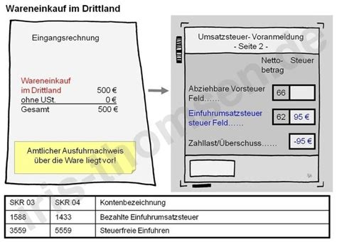 Rechnung Schweiz Umsatzsteuervoranmeldung iris thomsen drittland wareneinkauf
