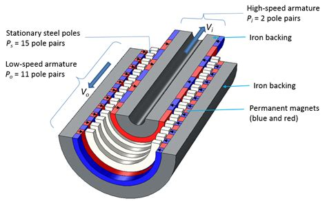 magnetic helmet gear design modeling magnetic gears in comsol multiphysics comsol blog