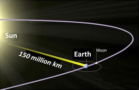 1 Light Second In Kilometers by How Far Is A Light Year Astronomy Essentials Earthsky