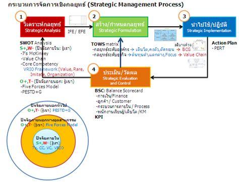 Mba Strategic Management Uk by เส นทาง Mba ม รามคำแหง 7097 Comprehensive สร ป การ