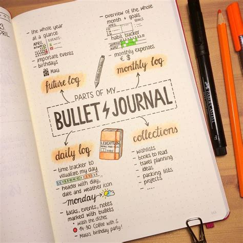bullet journal tips amazing bullet journal infographic by joster bullet journal junkies explains the bullet