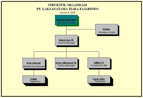 elemen desain dan struktur organisasi struktur organisasi dan 4 elemen fauzi ahmad