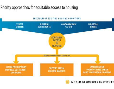 Solusi Sengketa Tanah Dan Bangunan menghadapi kesenjangan dalam pemukiman wri indonesia