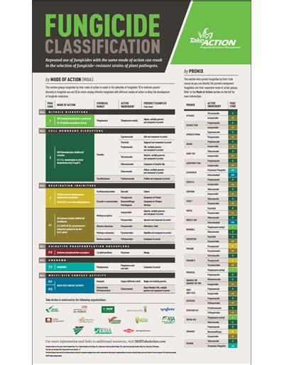 fungicide classification