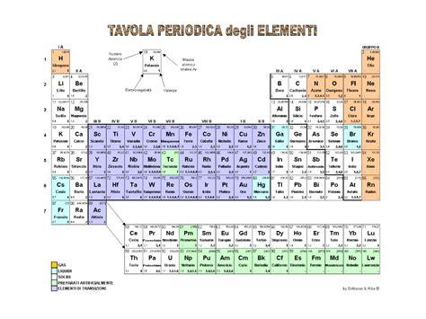 tavola periodica con valenze i fantastici 24 tavola periodica degli elementi con
