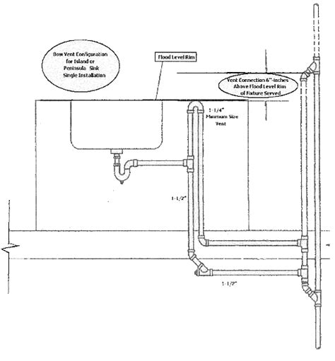 Mass Plumbing by Bow Vent