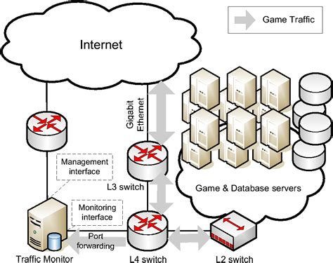 game design network network game design hints and implications of player