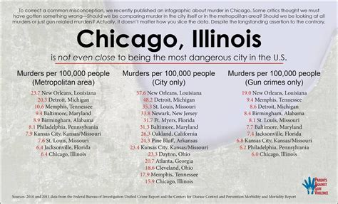what city has the most murders in 2016 conservative media link chicago s crime wave to strong gun