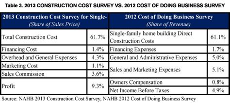 who does the survey when buying a house survey costs for buying a house 28 images how much does it cost to sell a house