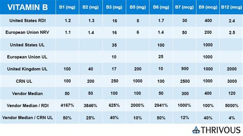 Vitamin B12 Ul B Vitamins For Brain Health Thrivous