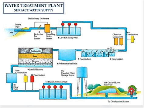 design criteria of wastewater treatment plant water treatment plant of environmental engineering