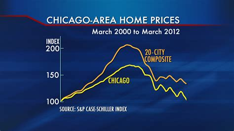 chicago home prices hit new low chicago tonight wttw