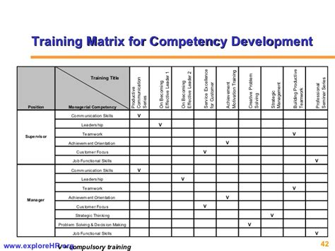 Competency Based Hr Management Skills Assessment Matrix Template
