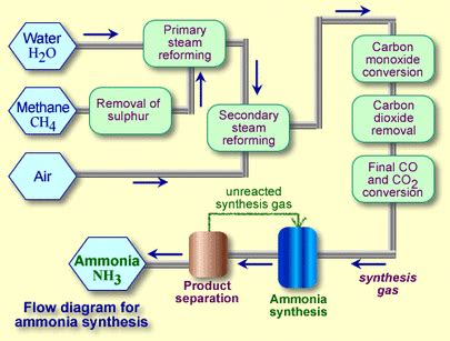 haber bosch process diagram haber bosch process for the synthesis of ammonia current