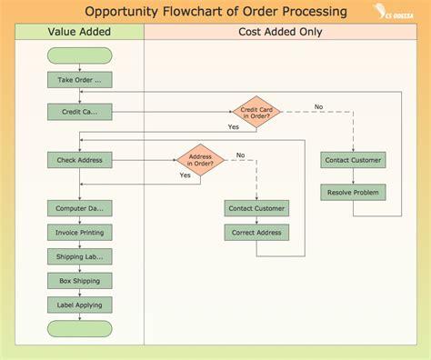 business process flow diagram six sigma flow chart memes