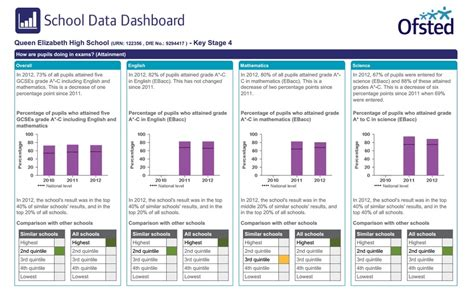 Ofsted Schools Data Dashboard 2013 More Ridiculous Than Ever Jack Marwood S Icing On The School Data Dashboard Template