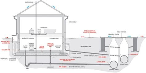 sewer line diagram blocked sewer top 13 reasons why and how to prevent a