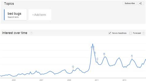 google bed bugs using google trends for pest predictions debugged