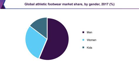 athletic shoe market athletic footwear market size growth industry