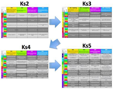 design criteria ks2 full progression frameworks for assessing art design tlwl