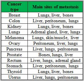 Table for main sites of metastasis of different types of cancer