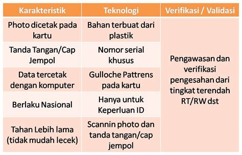 format e ktp future and knowledge for all e ktp satu lagi teknologi