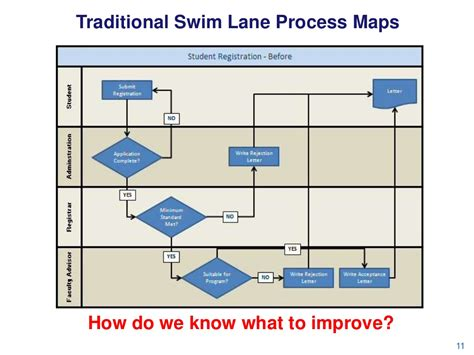 Traditional Swim Lane Process Maps Sle Process Maps Templates