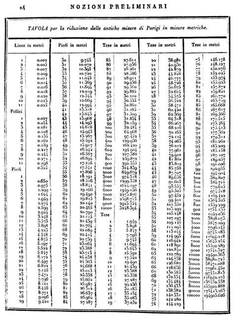 tavola dei divisori fino a 5000 delle misure metriche e dei rapporti di esse colle misure