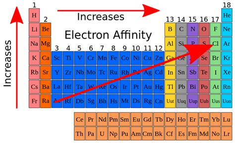 How To Find Electrons On Periodic Table by File Electron Affinity Periodic Table Svg