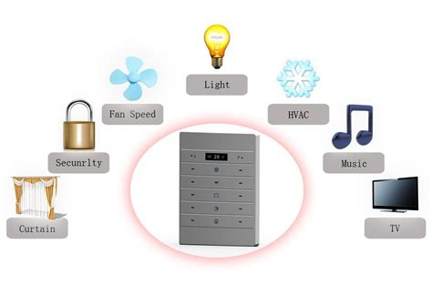 home automation system affordable gsm based home