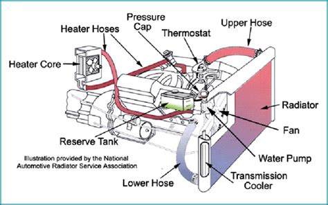 Engine Mounting Dudukan Mesin Kanan Toyota Corolla 1997 auto service tips for your car s cooling system motorist