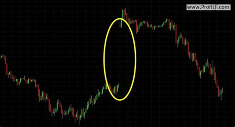 Forex Gap gap trading in forex definition types of gaps