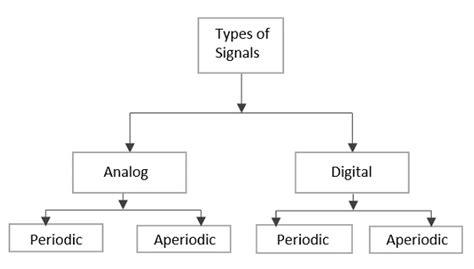 tutorialspoint electronics principles of communication introduction