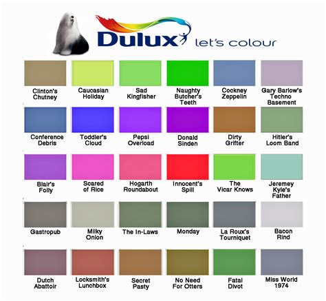 Popular Kitchen Colors 2017 by Paint Colour Charts The Poke