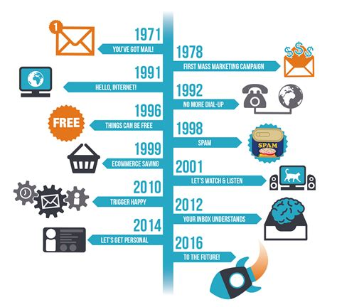 Records Of The History Of Email Timeline Infographic