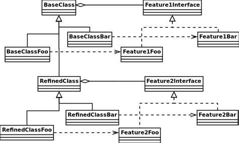 software design pattern bridge bridge pattern with inheritance applying bridge pattern