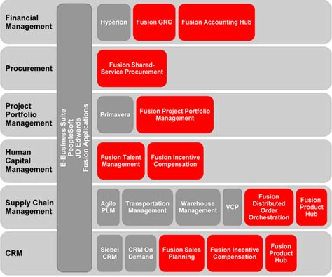 What Is Oracle Mdm by Image Gallery Oracle Applications