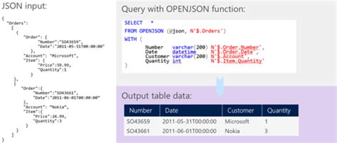 Json Table by Azure Sql Database Json Features Microsoft Docs