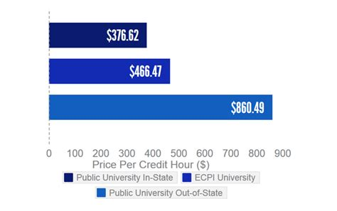 How Much College Mba Per Credit by The Value Of A College Education Getting Your Money S Worth