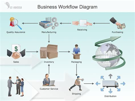 business workflow analysis conceptdraw sles quality and manufacturing charts