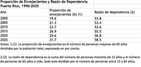 tabla contributiva 2015 pr apocalipsis demogr 225 fico portorricencis 80grados