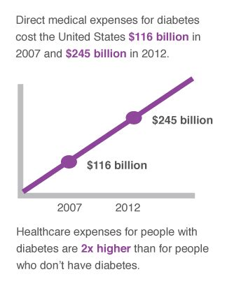 diabetes cost diabetes facts statistics and you