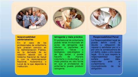 responsabilidad penal en enfermeria hd pics problemas 201 tico legales en la profesi 243 n de enfermer 237 a