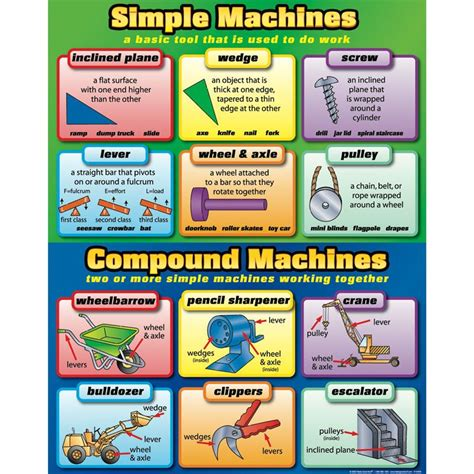 simplicity science simple and compound machines poster science pinterest