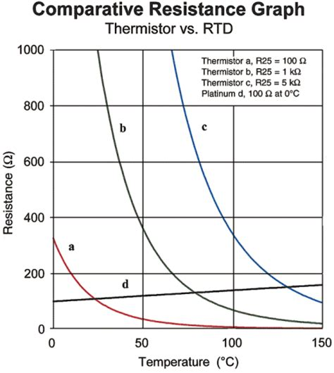 do resistors a positive temperature coefficient sensors articles