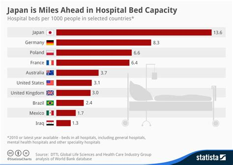 chart japan is miles ahead in hospital bed capacity