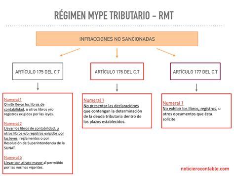 rg 3900 afip registro de beneficios fiscales en el registro de beneficios fiscales ley 25413 prestamos