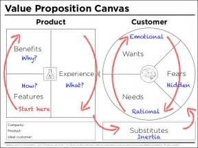 value proposition canvas template apples the o jays and the world on